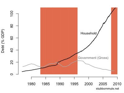 australian household debt