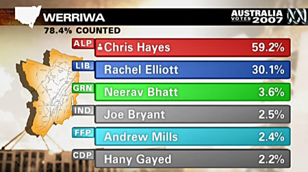 federal election 2007 werriwa results.jpg