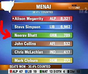 ABC TV screenshot of in progress vote count for Menai electorate - NSW state election 2007