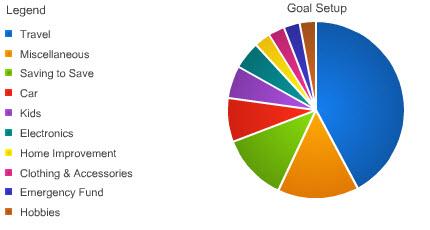 Smartypig Goals